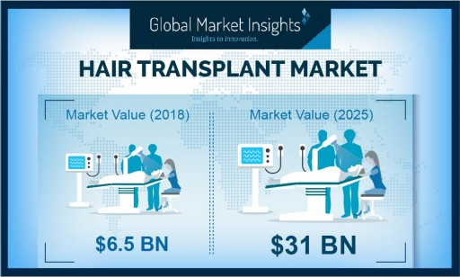 Hair Transplant Market to Hit $31 Billion by 2025: Global Market Insights, Inc.