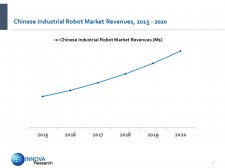 Chinese Industrial Robot Market Revenues, 2015 - 2020