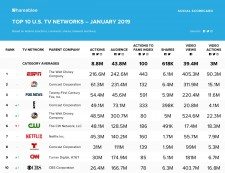 Top 10 U.S. TV Networks January 2019