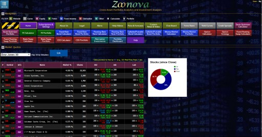 ZOONOVA®, a Powerful Cross-Asset Financial Portfolio Analytics Web App, Integrates Quoting and Trading Data From IEX