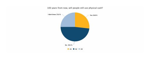 New Genesis Mining Study Finds 48% of Americans Believe America Will Be a Cashless Society in 100 Years