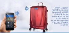 Smart Luggage Market