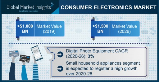 Consumer Electronics Market Revenue to Cross USD 1.5 Trillion by 2026: Global Market Insights, Inc.