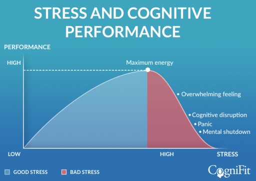 Study Shows That Poor Stress Management During Quarantine May Accelerate Cognitive Decline