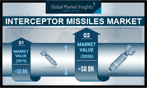 Interceptor Missile Market Value to Cross USD 8 Bn by 2026: Global Market Insights, Inc.