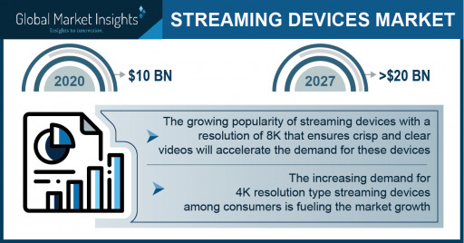 Streaming Devices Market Revenue to Cross USD 20 Bn by 2027: Global Market Insights Inc.