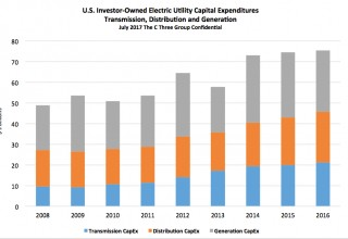 U.S. IOU CapEx for Electric Transmission, Distribution, and Generation