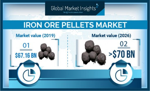 Iron Ore Pellets Market is growing at 3.2% CAGR to 2026, Says Global Market Insights Inc.