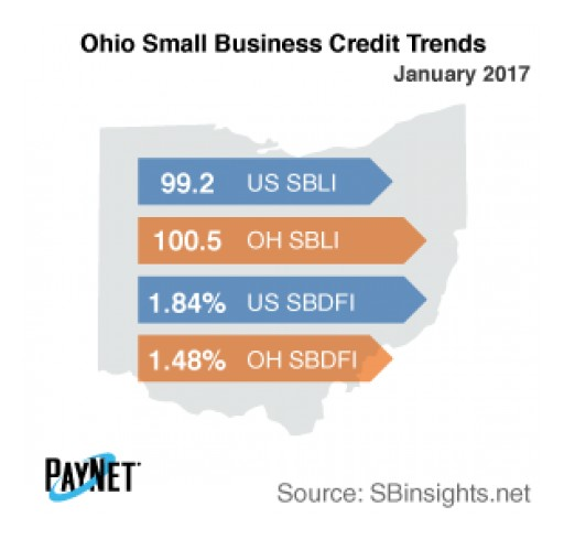 Small Business Borrowing in Ohio on the Rise in January