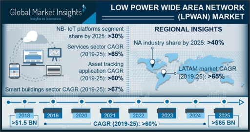 Low Power Wide Area Network (LPWAN) Market to Hit $65bn by 2025: Global Market Insights, Inc.