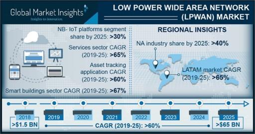 Low Power Wide Area Network (LPWAN) Market to Hit $65bn by 2025: Global Market Insights, Inc.