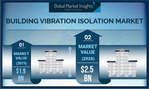 Building Vibration Isolation Market to Cross $2.5B by 2026; Says Global Market Insights, Inc.
