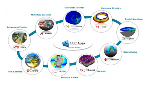 Release of MSC CoSim Pushes the Boundaries of CAE Technology