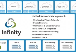 Infinity Hybrid On-Premise & Multi-Cloud Architecture