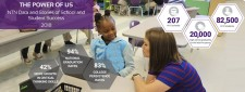 NTN Data and Stories of School and Student Success Report