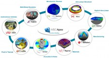 MSC's Comprehensive CAE Co-Simulation Portfolio