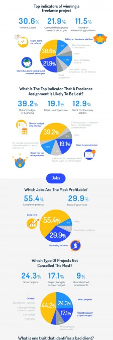 Hubstaff's Global Freelancing Trends 2017 - Infographic