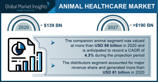 Animal Healthcare Market Revenue to Cross USD 190 Bn by 2027: Global Market Insights Inc.