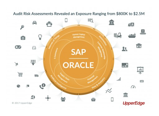 UpperEdge: Software Compliance Assessments Reveal an Average Net License Fee Exposure Between $800K and $2.5M