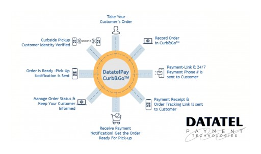 Datatel Announces the Release of Curb&Go a New Solution for Remote Payments, Communication and Curbside Pick-Up to Address the New Reality of Retail Commerce