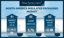 Insulated Packaging Market size in North America worth $3 billion by 2025