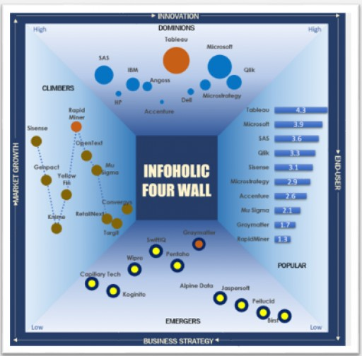 Tableau & Microsoft Confirms Their Dominance in Published Infoholic Four Wall Advanced Analytics Market Analysis -2017