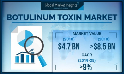 Botulinum Toxin Market Value to Hit $8.5 Billion by 2025: Global Market Insights, Inc.