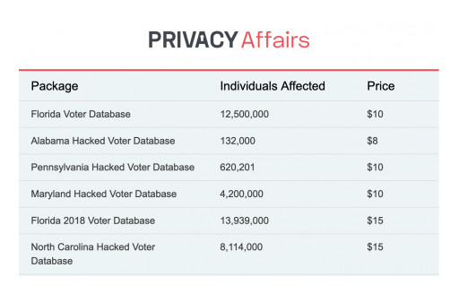 Voter Information of 106,988,638 Americans for Sale on the Dark Web, Privacy Affairs Study Finds