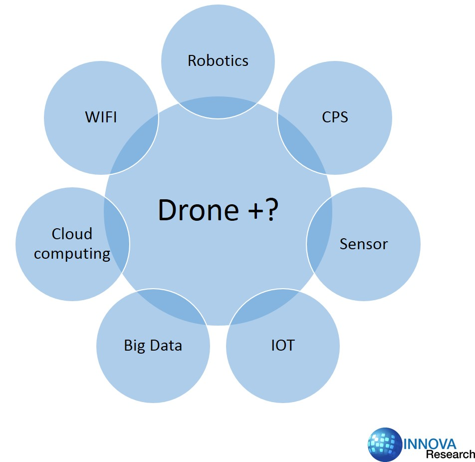 Autopilot Drone Market Is Forecast to Grow at 30 8% CAGR   Newswire