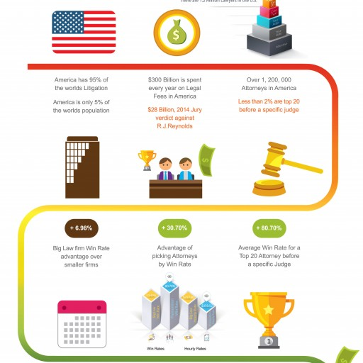 Infographic: Everything You Know About Lawyer Selection Is Wrong