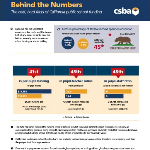 CSBA Calls on Legislature to Fund Public Schools at the Average of the Top 10 States